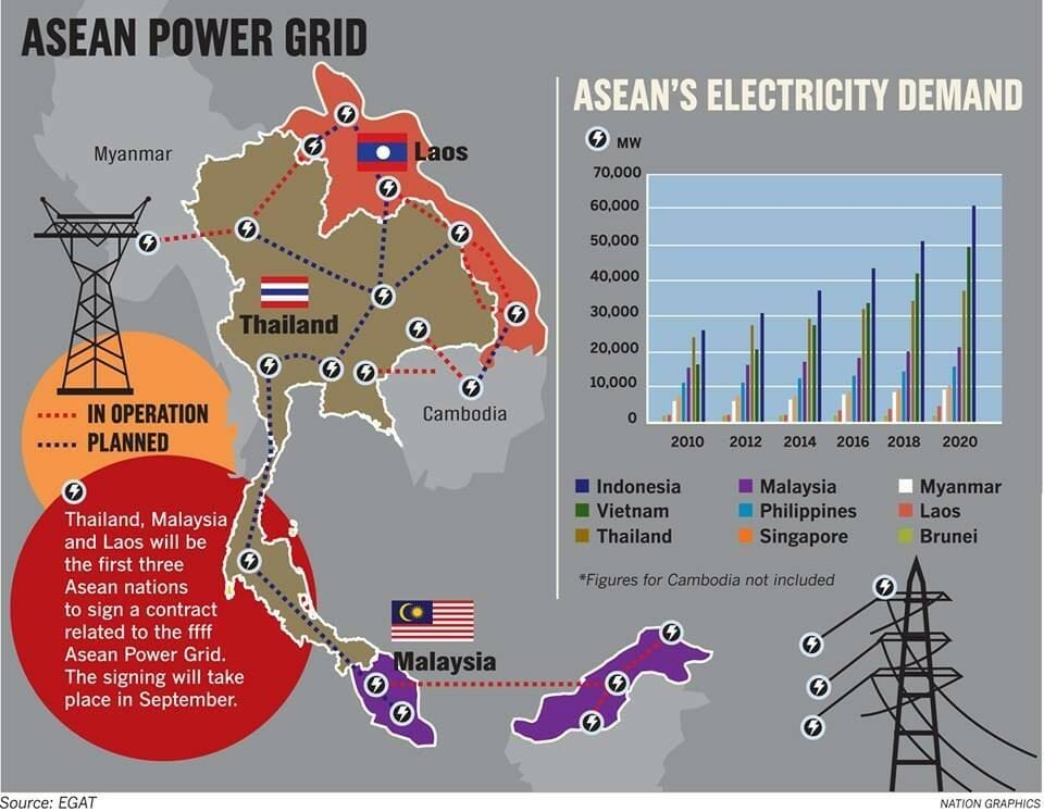 Improve Not Import Thailand Missing Green Energy