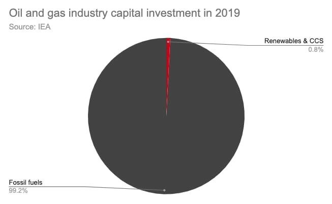 Oil and Gas industry capital investment: 99% in fossil fuels, 0.8% in renewable resources.